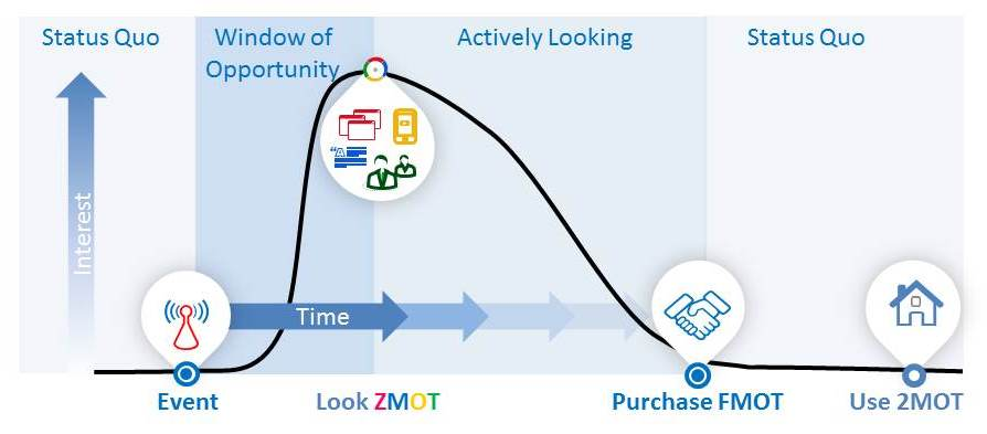 Less than zero moments of truth zmot the third moment is that powerful inflection point where the product experience catalyses an emotion curiosity passion or even anger to talk about the ccuart Images