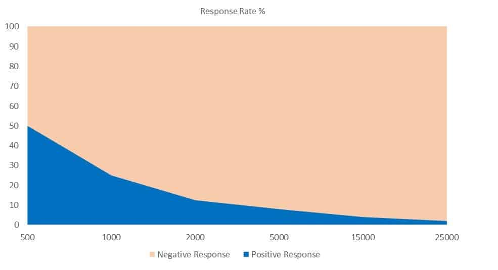 response rates curve